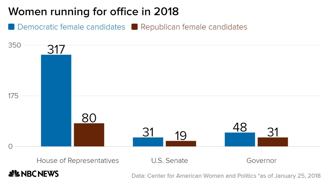 Do Women Make Better Political Representatives Than Men World