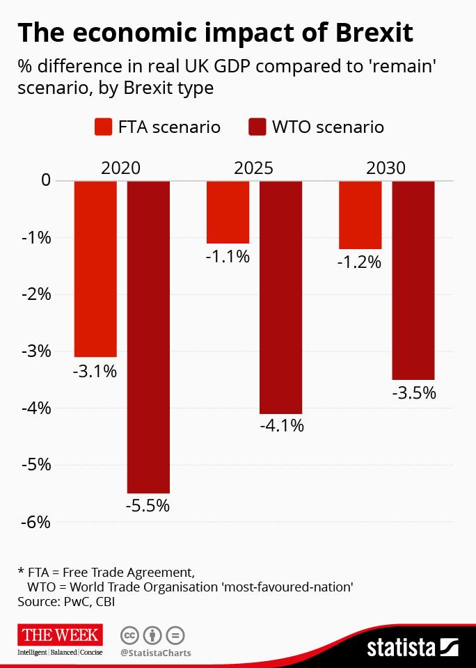The economic impact of Brexit