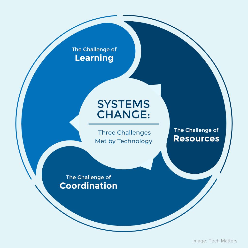 Trois défis du changement des systèmes rencontrés par la technologie