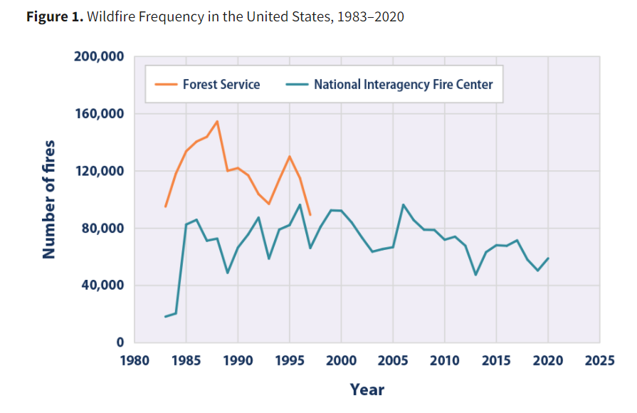 a graph showing the increase in US wildfire frequency is an indicator of climate change
