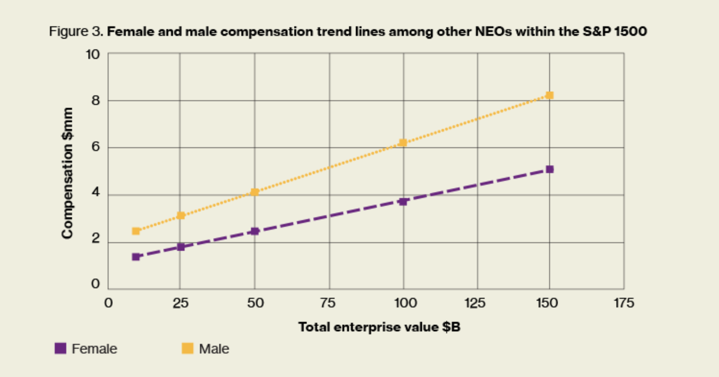 Clear as day: the gender pay gap among NEOs grows even more pronounced at larger companies