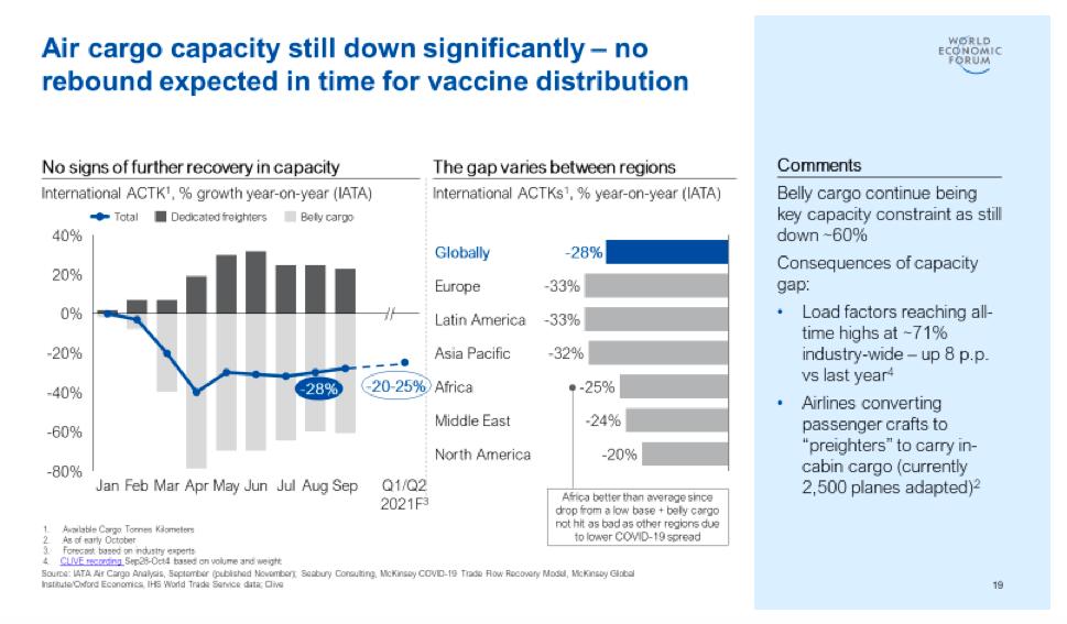 El gráfico muestra que la capacidad de carga aérea se ha reducido en todos los continentes del mundo.