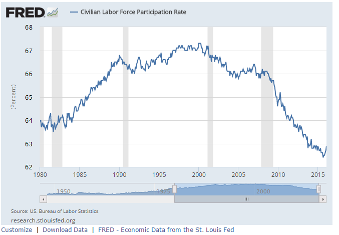 The civilian labor force participation rate has dropped by almost 4% between 2005 and 2015.