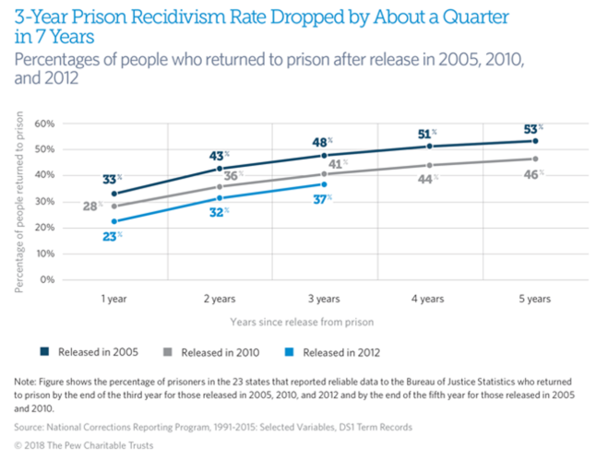 Why fewer people are going back to prison in the US | World ...