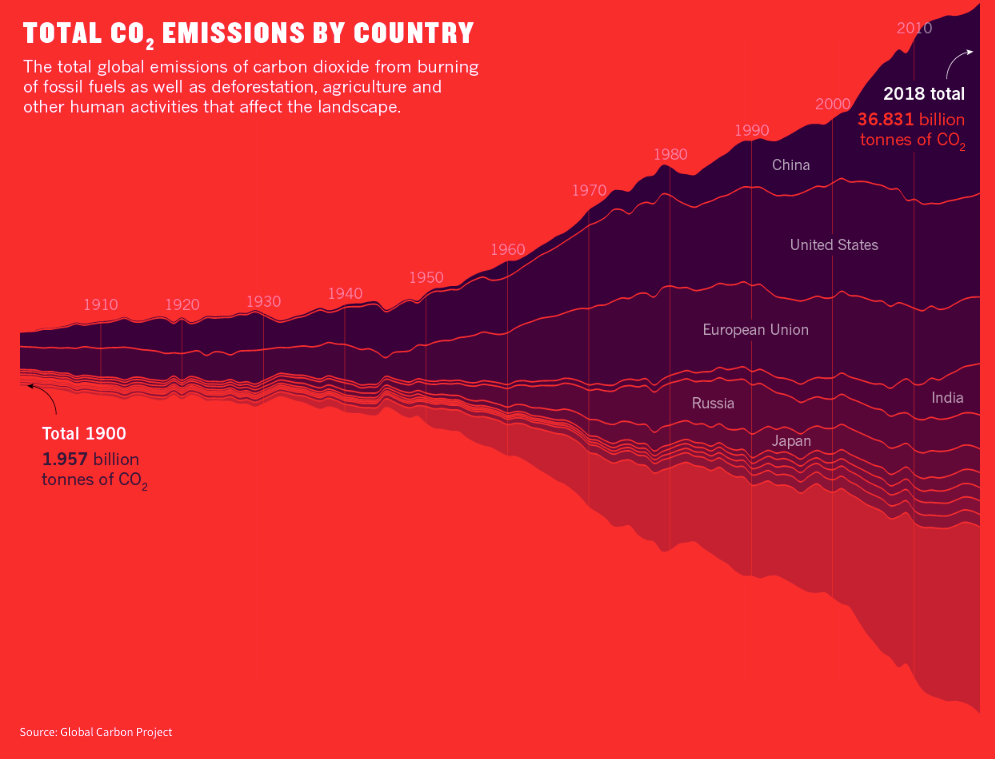 The world saw 36.831 billion tonnes of CO2 emissions in 2018.