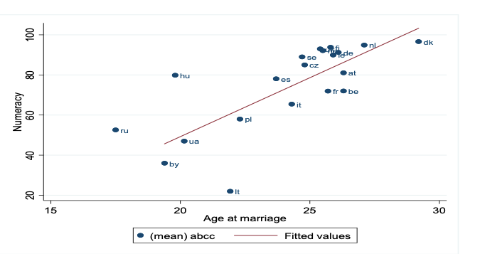 The figure shows the relationship between average age at marriage and numeracy in the half century following 1700 for a sample of 20 countries