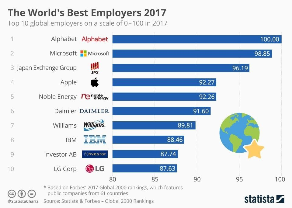 These Are The World S Best Companies To Work For World