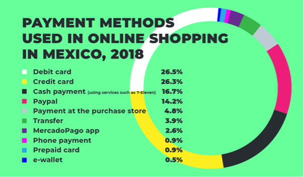 Payment methods used in online shopping in Mexico (2018) [Statista]