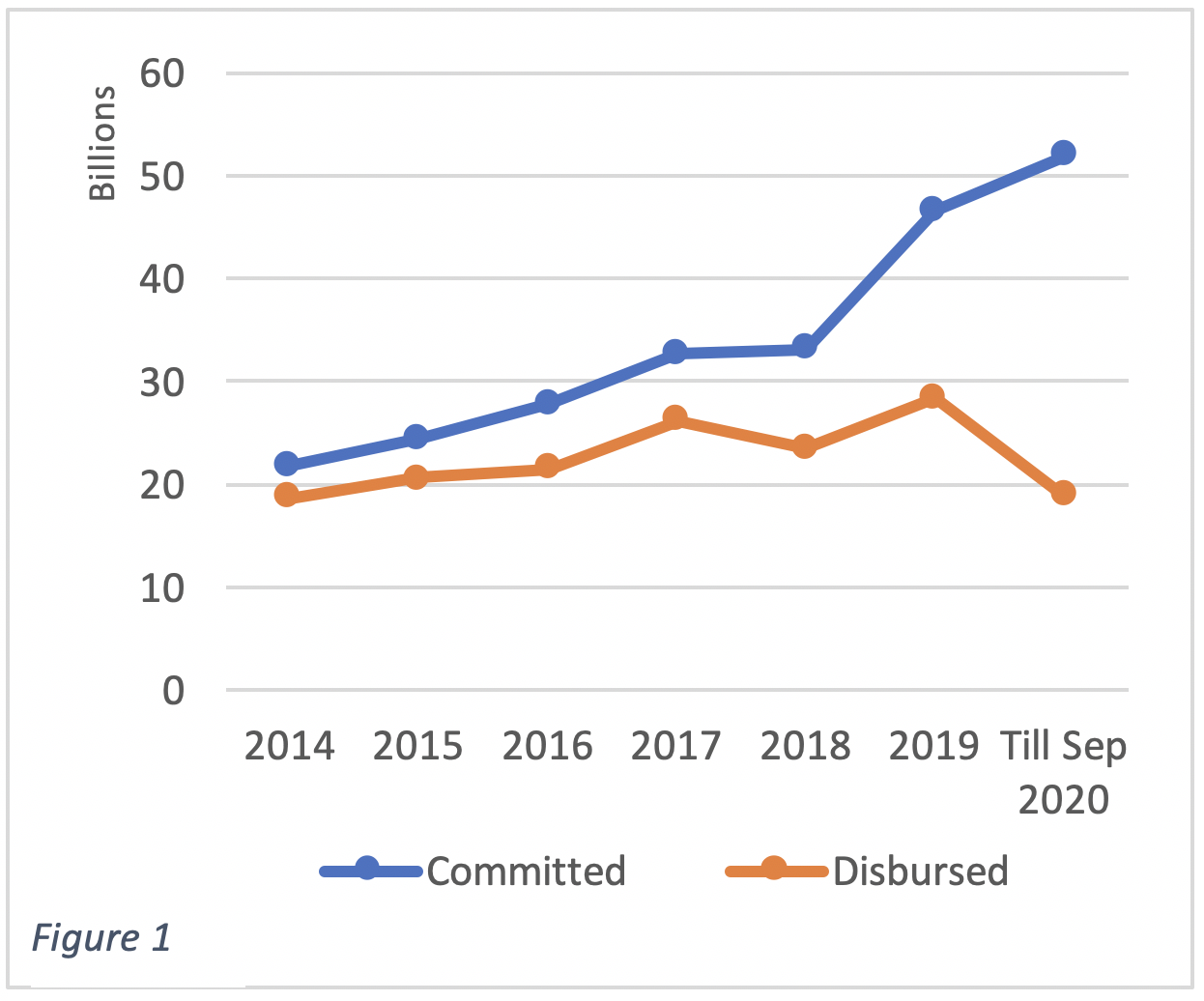 The gap between committed and disbursed funds has been growing