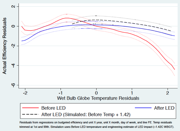 The relationship between outdoor temperature and productivity before and after LED introduction