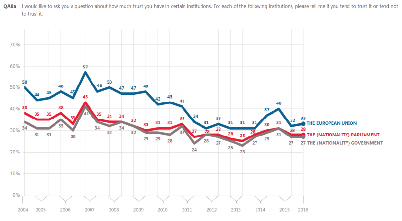 Trust in European political institutions