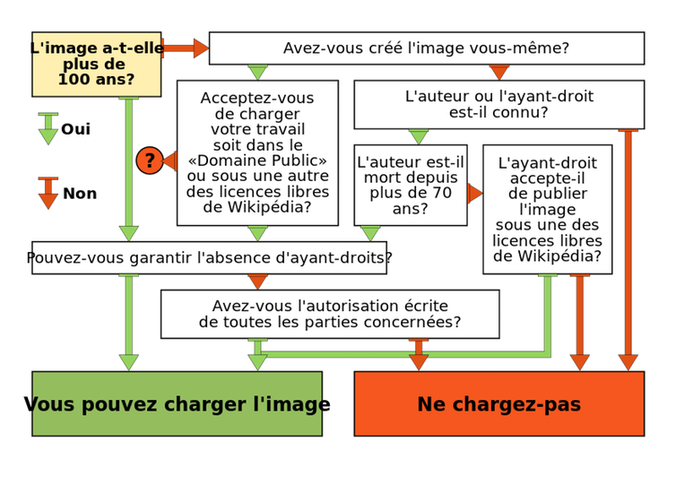 Un exemple d'arbre de décision : celui utilisé par Wikipédia pour déterminer si une image peut-être incluse sur une page.