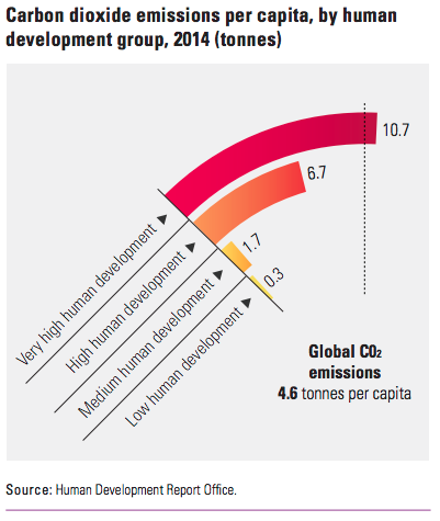 The link between development and pollution needs to be broken.