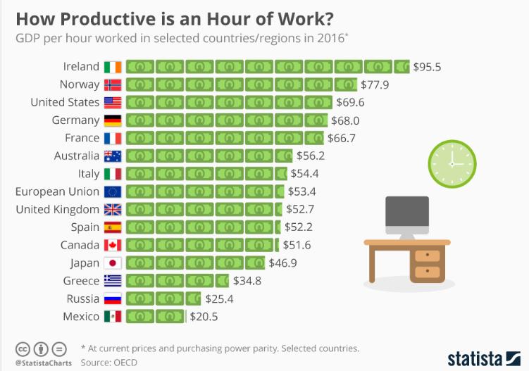 Les heures travaillées ne contribuent pas toutes de la même manière au PIB