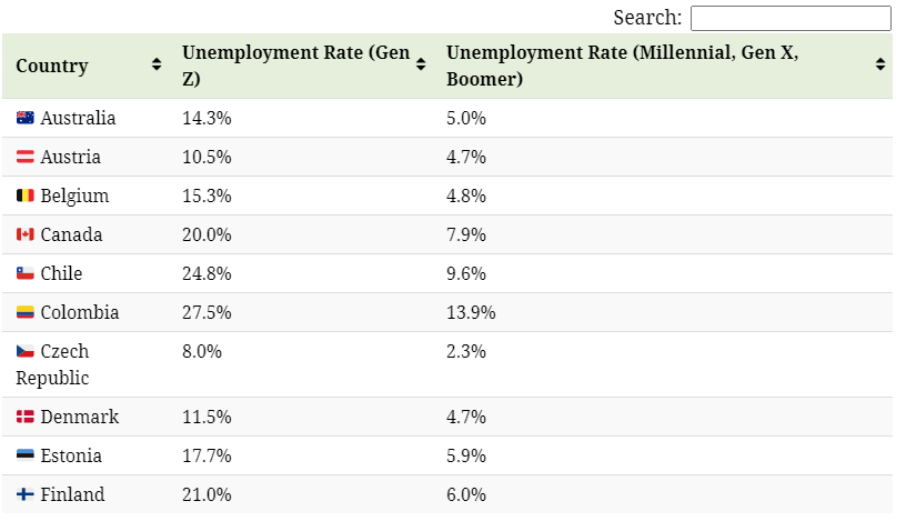 The Generation Gap: Gen Z Unemployment