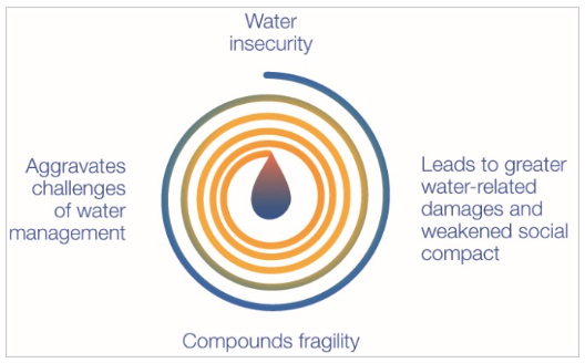 Vicious cycle of water security