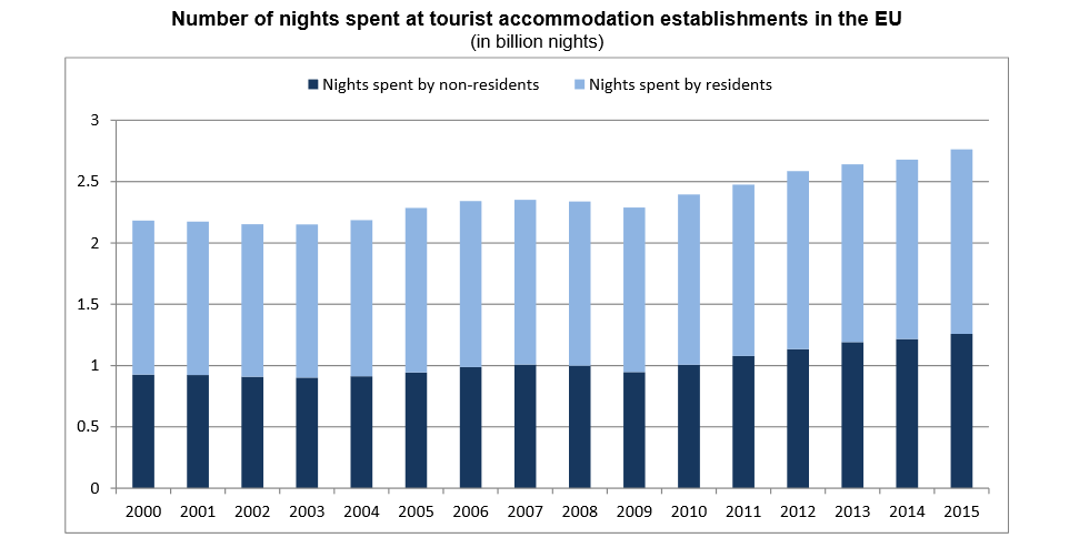 an analysis of tourist income Keep up to date on research and stats from the irish tourism industry fáilte ireland offers detailed analysis of accommodation occupancy, insights.