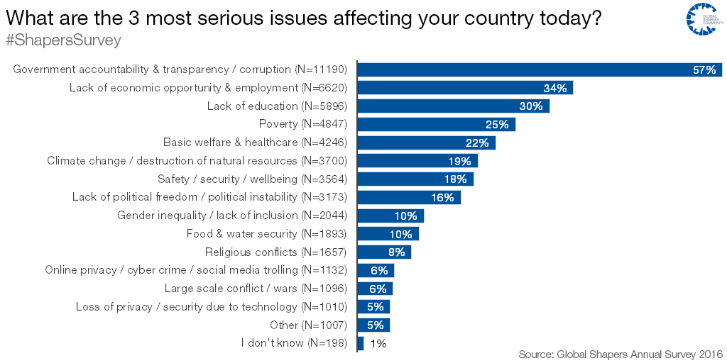 What are the 3 most serious issues affecting your country today?
