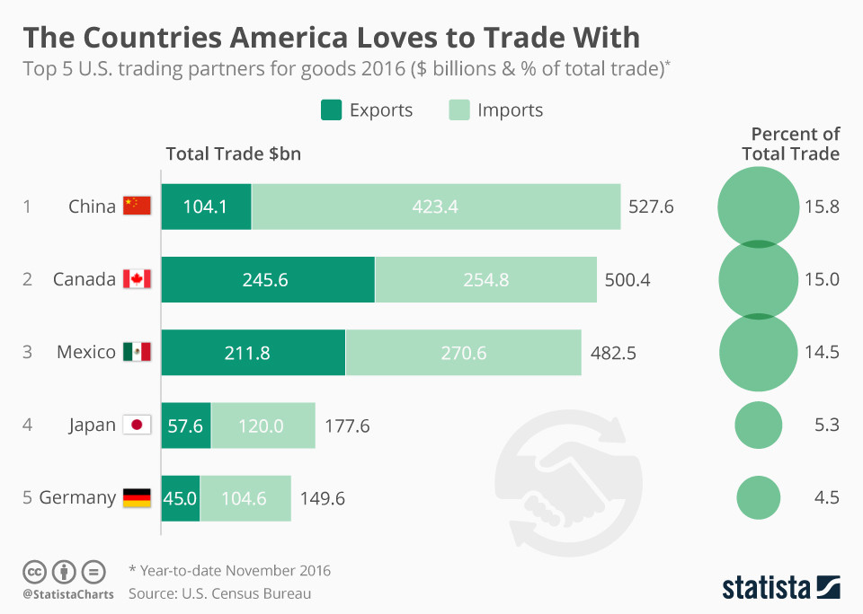 Here Is What You Need To Know About The Risks Of A Us Trade War
