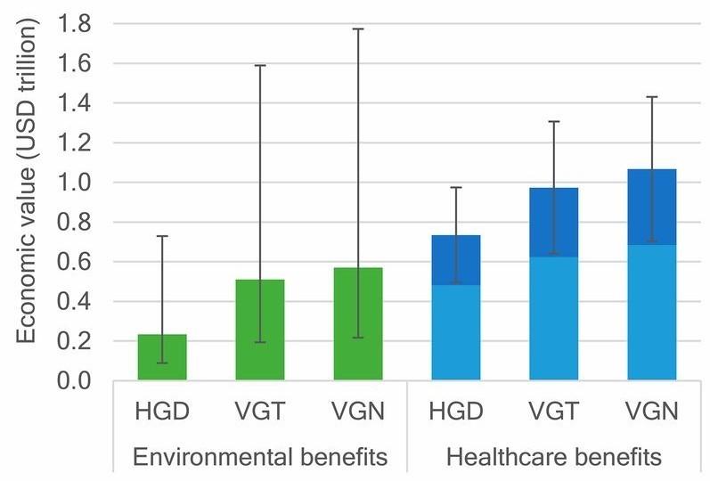 Einsparungen durch HGD, VGT und VGN Ernährungsweisen im Umwelt- sowie Gesundheitsbereich