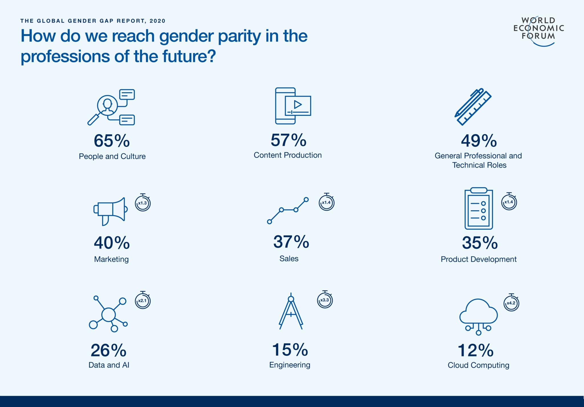 gender gap gender parity jobs of the future
