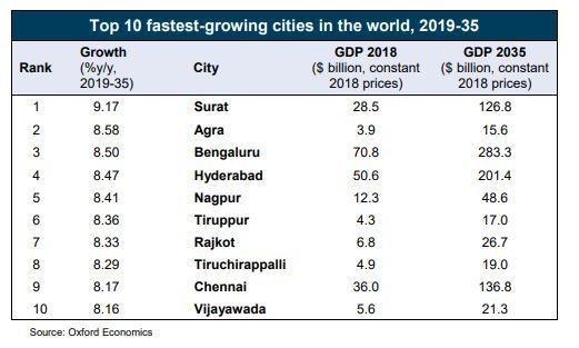 インドが世界で急成長する上位10都市を独占