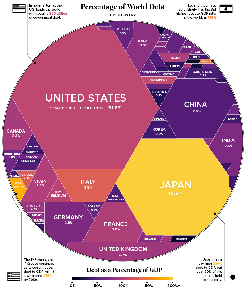 The united states holds the biggest share of global debt however Japan has the highest debt to GDP ratio of 239%