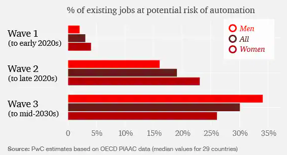 Waves of disruption to jobs will call for resilience and preparedness.