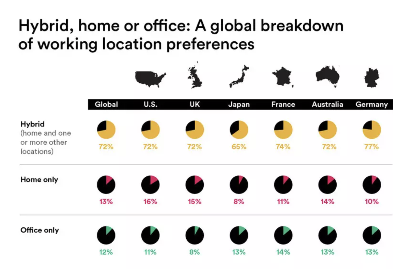 Most of the respondents in the Slack survey want a mix of home and office work.