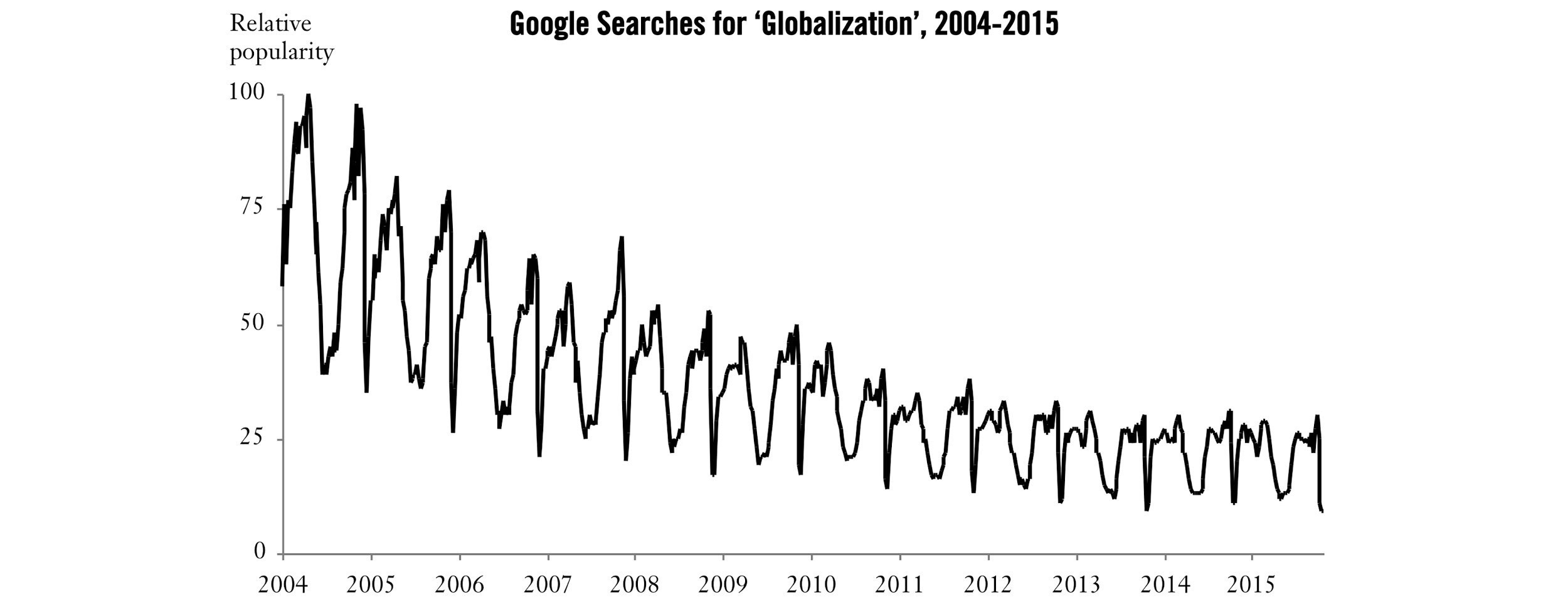 Google searches for term