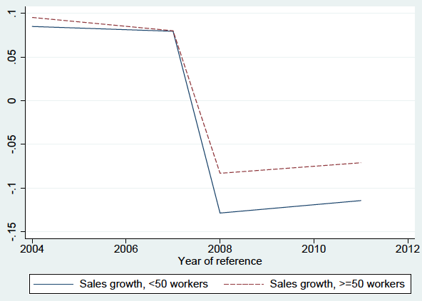 Notes: High (low) sigma denotes above-median (below-median) estimated elasticity of substitution between capital and labour values. The sales growth figures on the vertical axes are measured in annual percentage differences.