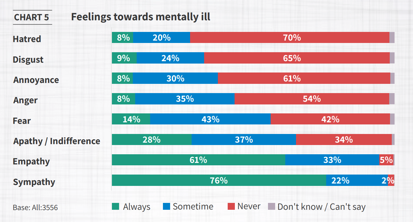 5 Charts That Reveal How India Sees Mental Health World Economic Forum