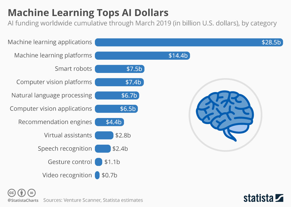 Machine learning projects took home the most AI funding in 2019