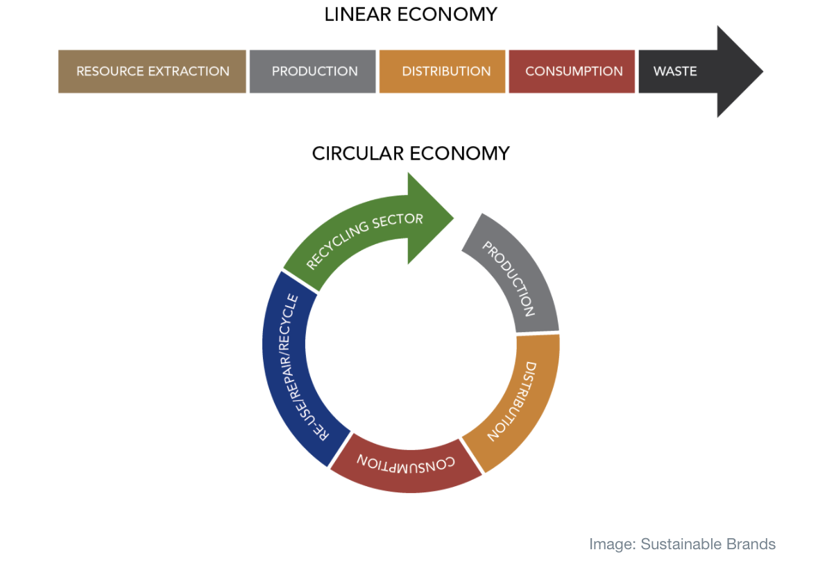 Image result for image circular economy