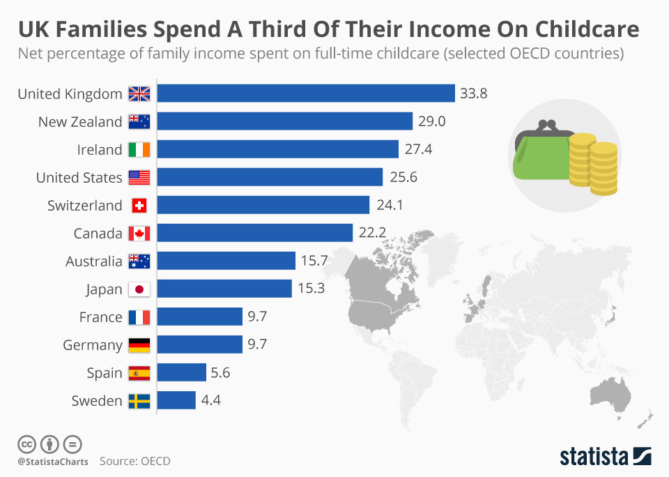 Cost of childcare in OECD countries