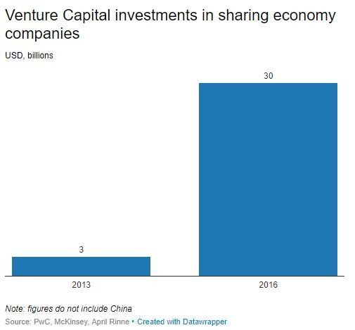 What exactly is the sharing economy? | World Economic Forum