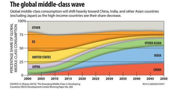 The global middle-class wave