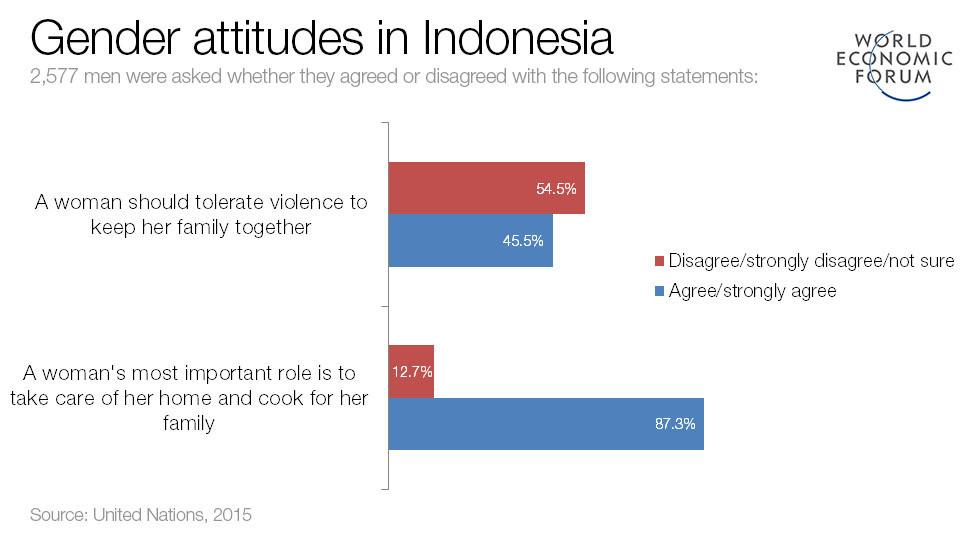 Gender attitudes in Indonesia.