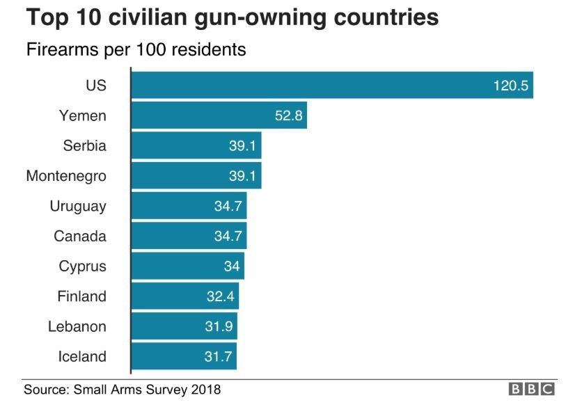 Gun ownership is unusually common in the US