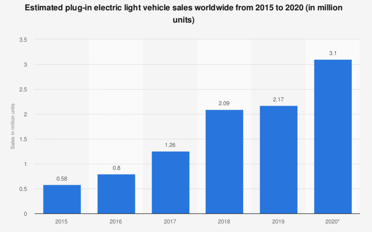 a chart showing Estimated plug-in electric light vehicle sales worldwide from 2015 to 2020