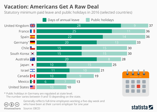 People in these countries get the most paid vacation days | World