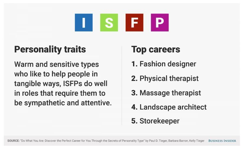 Architect Personality Traits the best jobs for your personality type | world economic forum