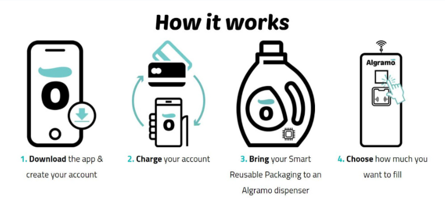 a diagram showing how the Algramo technology works