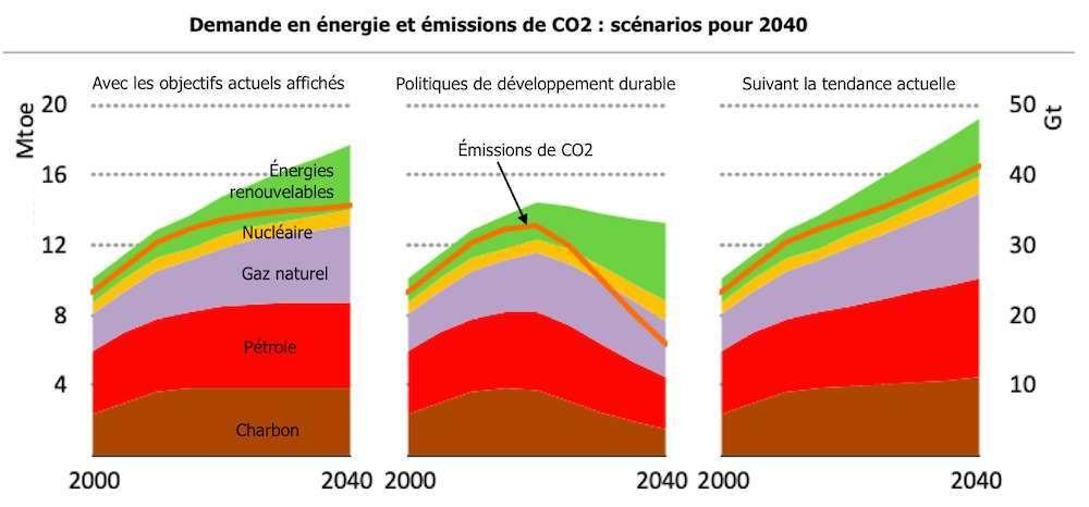 Avec les engagements actuels annoncés en matière de réduction des émissions de CO2, l'objectif ne sera pas atteint avant 2040.