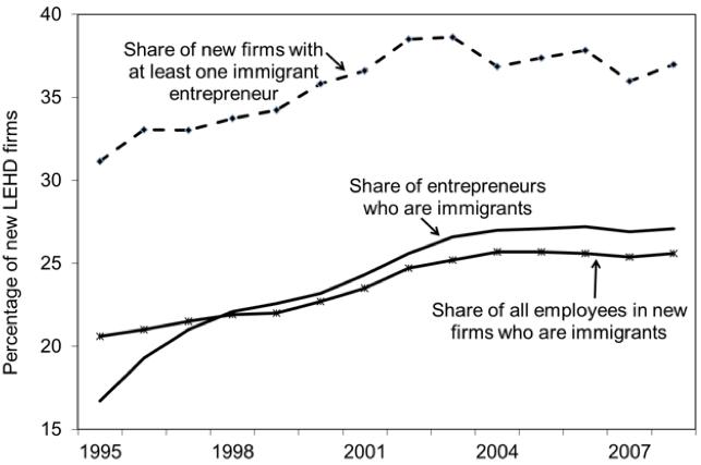 LEHD immigrant entrepreneurship trends