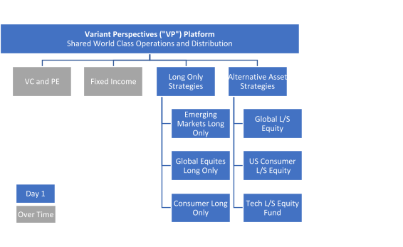 The Variant Perspective platform model