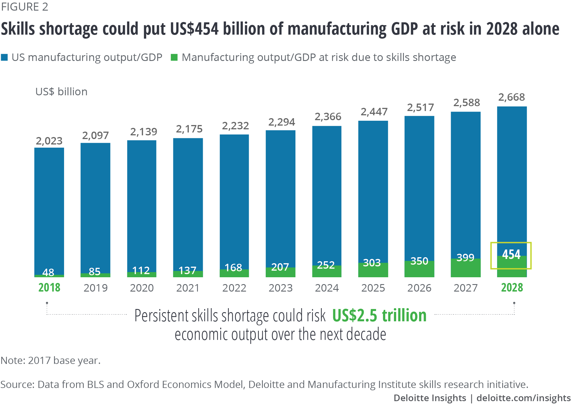The impact of a skills shortage on US manufacturing GDP