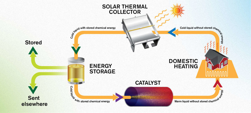 weforum.org - Scientists are now bottling solar energy and turning it into liquid fuel