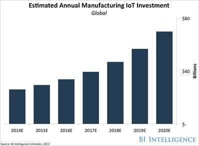 The Internet Of Things Will Disrupt Manufacturing For Ever