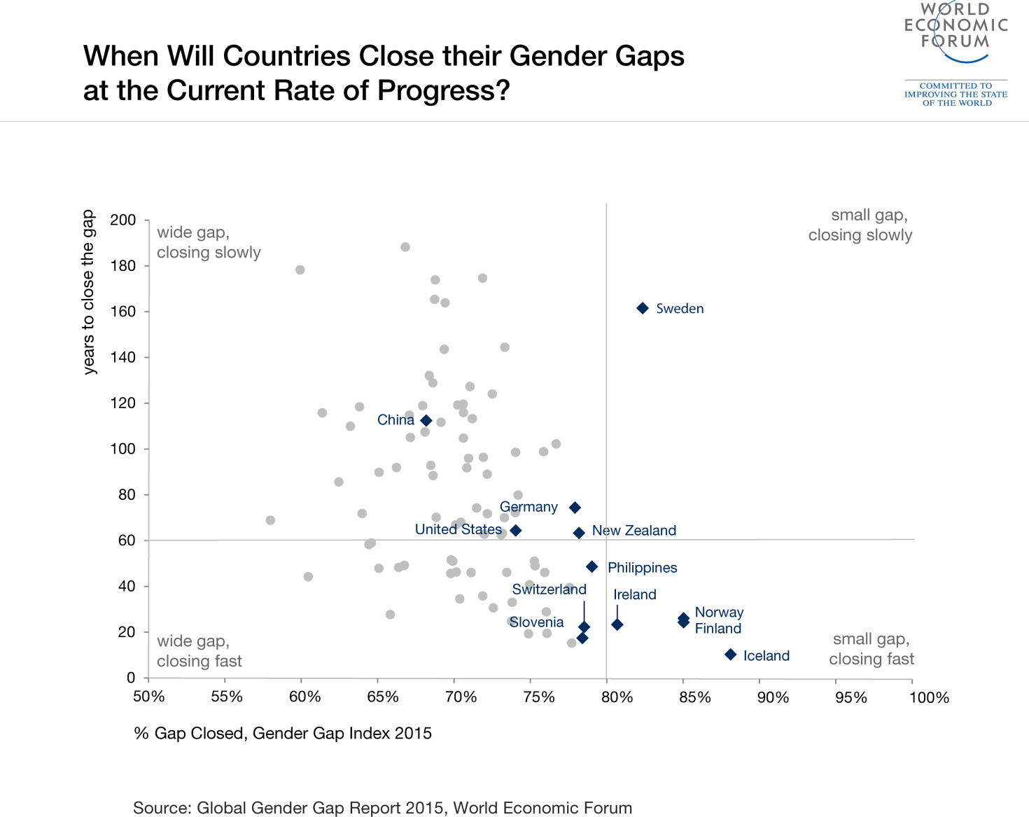 Which country will be the first to close the gender gap and how which country will be the first to close the gender gap and how world economic forum falaconquin